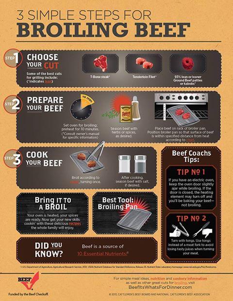 broil steak infographic