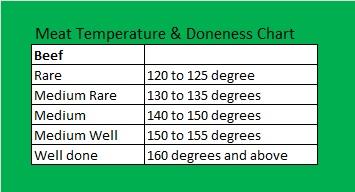 Beef Temperature Chart