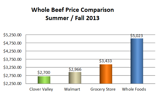 2013 beef prices