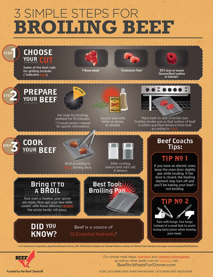 broiling-cooking-beef