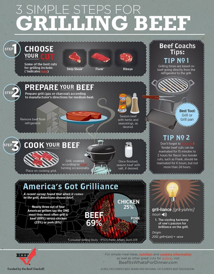 grilling-cooking-beef
