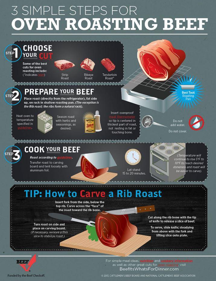 oven-roasting-cooking-beef