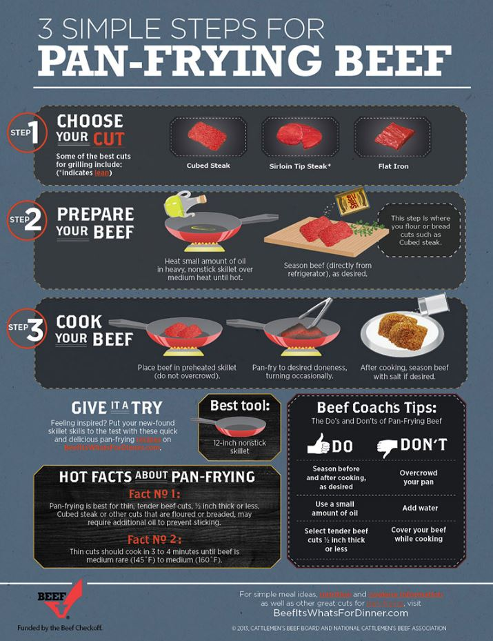pan-frying-cooking-beef