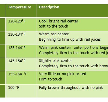 Beef doneness temperature chart and a meat thermometer   Clover Meadows Beef grass fed beef St. Louis