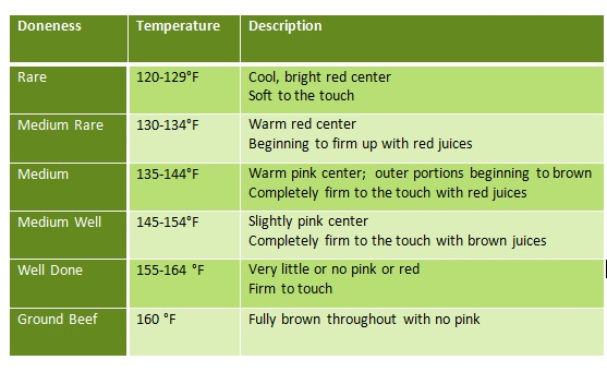Beef doneness temperature chart and a meat thermometer | Clover Meadows Beef grass fed beef St. Louis