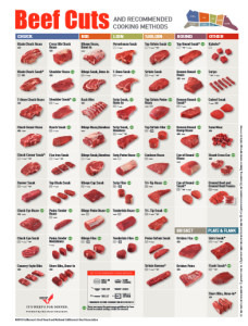 Cuts of Beef chart showing each cut of beef by primal cut and the best cooking method